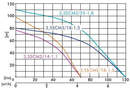 Pompa submersibila ape curate IBO 3,5 SCM 2/14-1.1 KW. Poza 1685