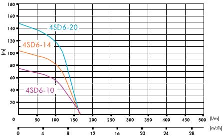 Pompa submersibila IBO 4SDm 6/14 + 20 m cablu. Poza 1714