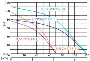 Poza Pompa submersibila ape curate IBO 3,5 SCM 2/14-1.1 KW. Poza 1685