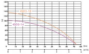 Poza Pompa submersibila IBO 4SD(m) 3-14 1,1 KW + 20 m cablu +control box. Poza 1691