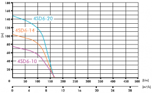 Poza Pompa submersibila IBO 4SD(m) 6/10 1,5 KW. Poza 1692
