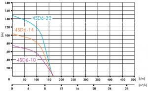 Poza Pompa submersibila IBO 4SDm 6/14 + 20 m cablu. Poza 1714